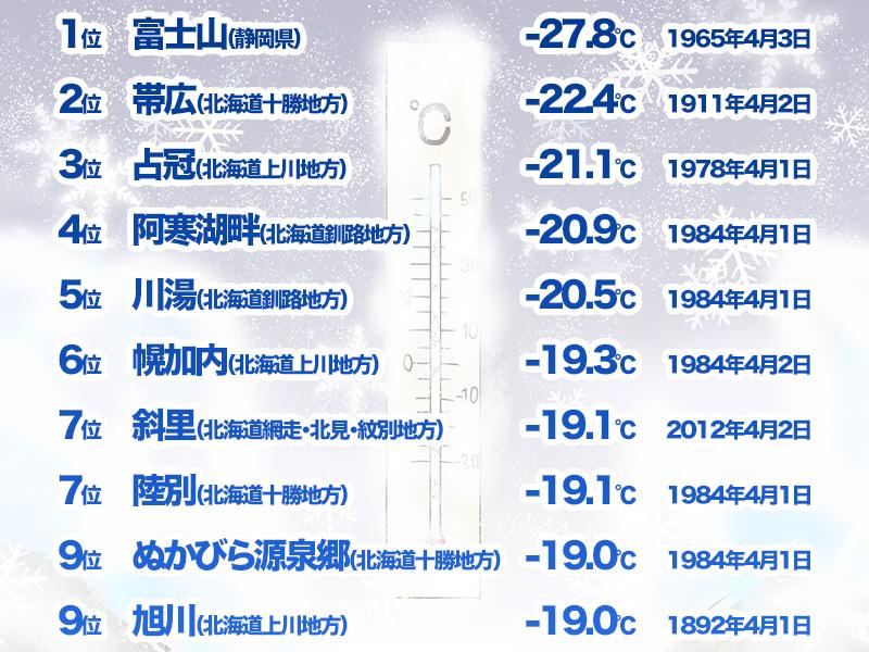 天気 過去 釧路 釧路地方気象台 過去の気象データ、アメダス、気象証明に関するお問い合わせの天気(北海道釧路市) マピオン天気予報