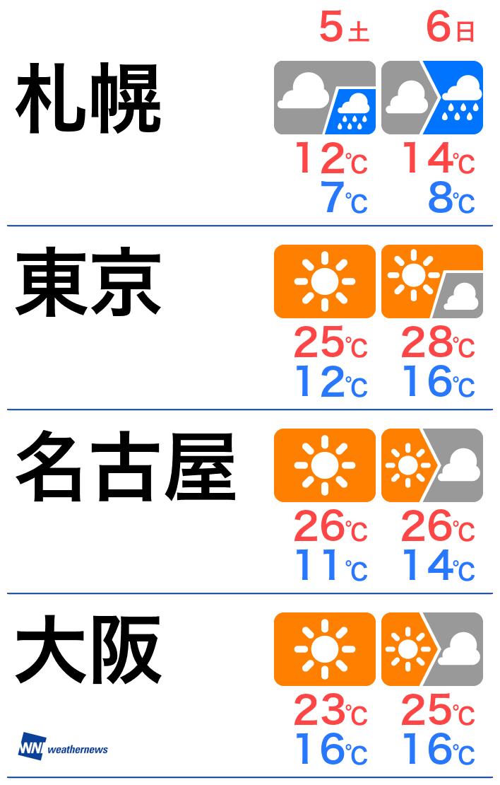 ウエザー ニューズ 天気 予報