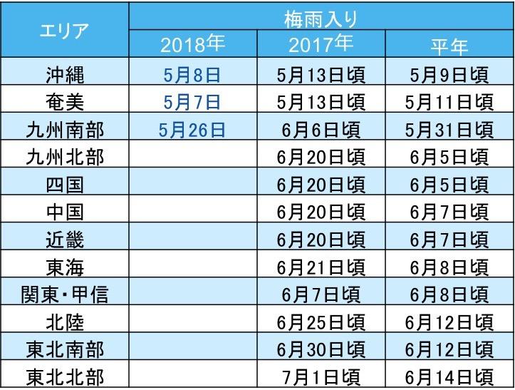 九州南部で梅雨入り平年より5日早く各地の梅雨入りは?九州は平年より長い梅雨予想参考資料など