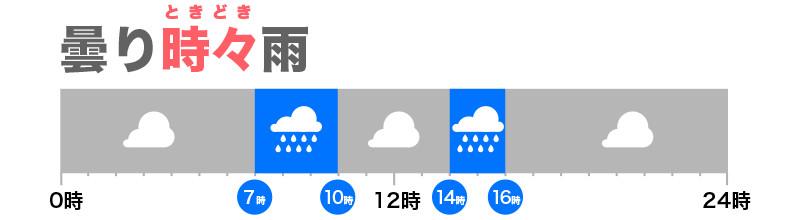 と の 時雨 違い 一 時々 雨