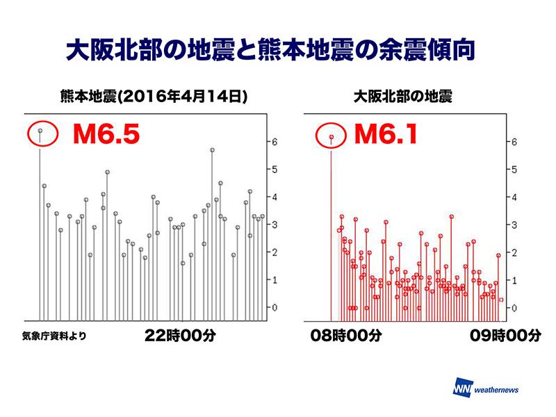 大阪北部の地震、余震傾向に熊本との違い今回の地震については強い余震がない傾向発生から2、3日程度が要注意参考資料など