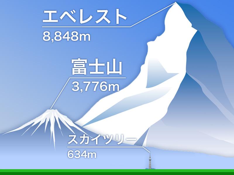 富士は日本一の山 - ウェザーニュース