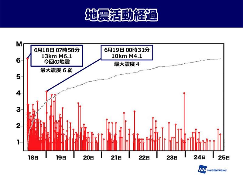 大阪北部地震 余震の回数は減少傾向余震は順調に減少屋外での作業時は熱中症対策が必須参考資料など