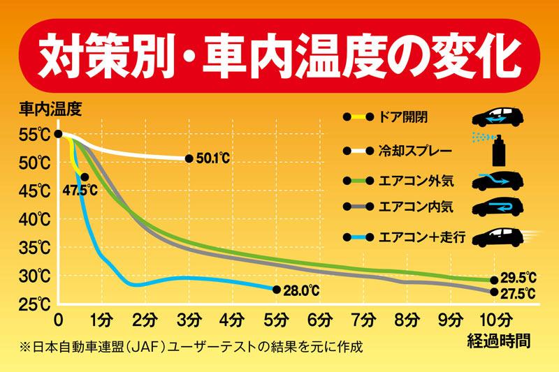 実験でわかった! 高温の車内温度をいち早く下げる方法実験の結果、車内温度を下げるにはエアコン+走行が効果的車の暑さ対策は「エアコン+走行」参考資料など