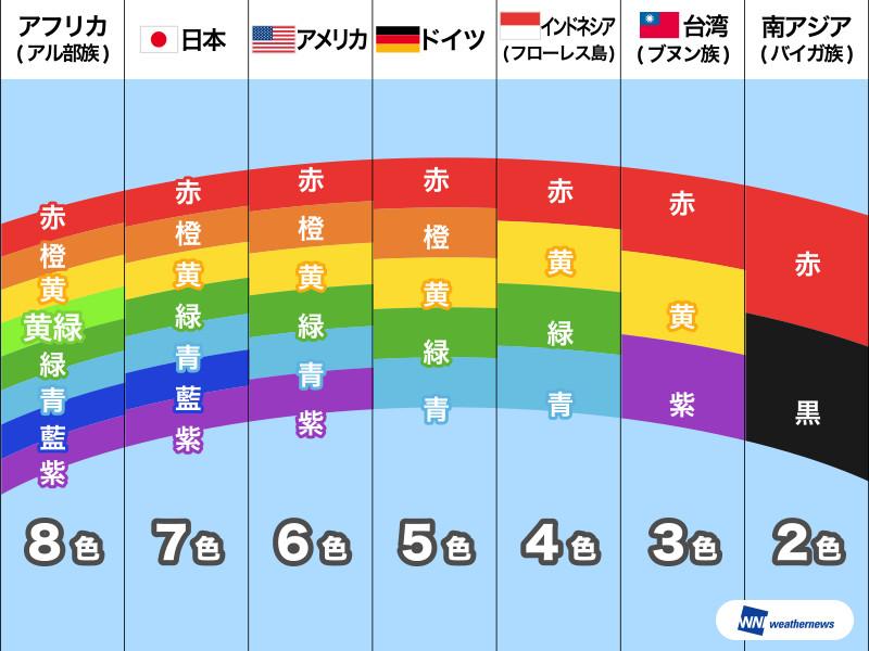 色_7色の光が織りなす「虹」国によって見え方が違う?-ウェザー