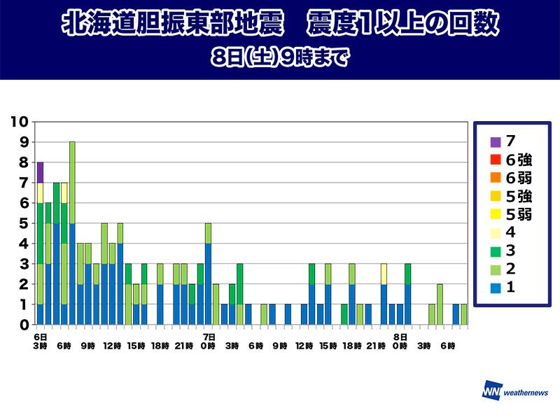 北海道地震 余震回数は落ち着く傾向に - ウェザーニュース