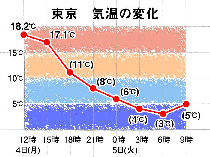 関東の気温急降下 東京は15℃以上...