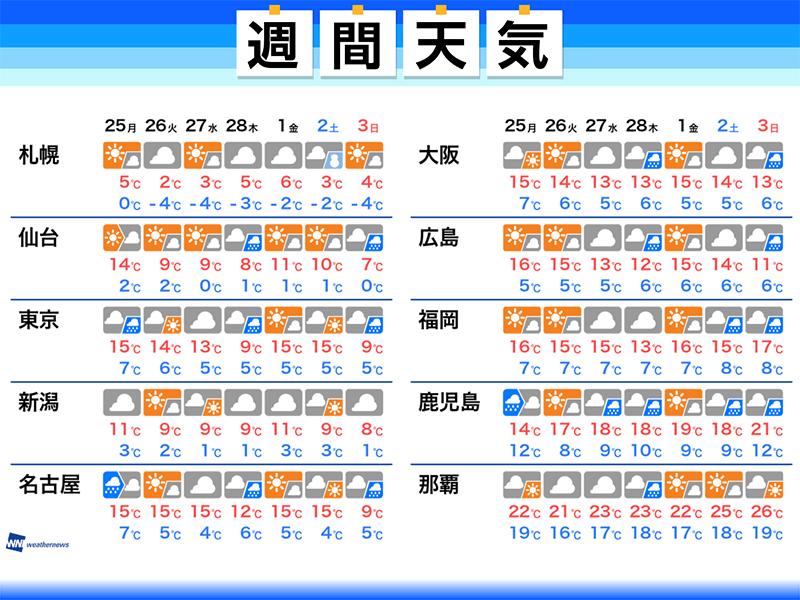 天気 伊勢 志摩 の