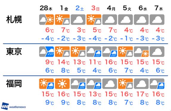 東京 天気予報