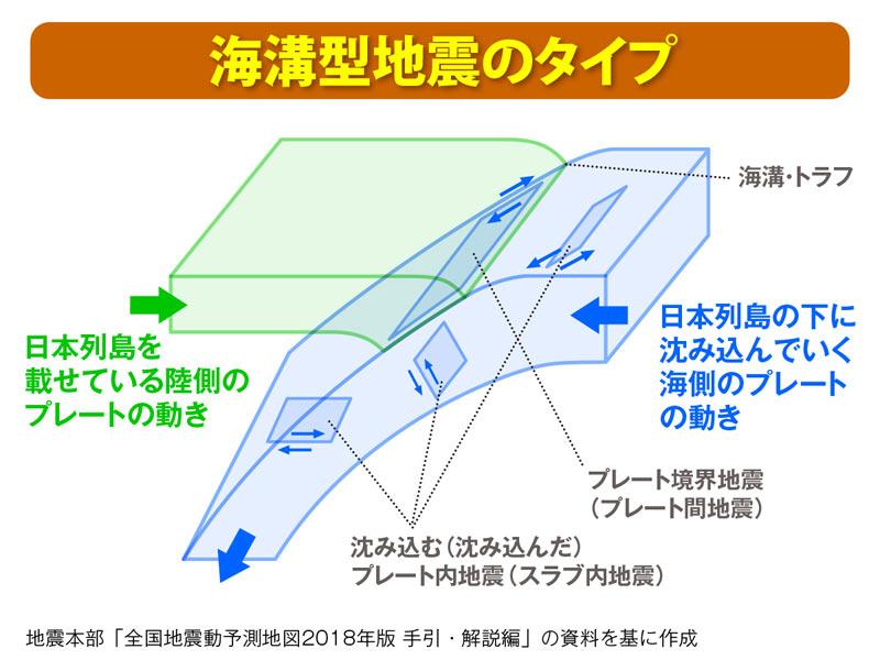 周期 関東 大震災