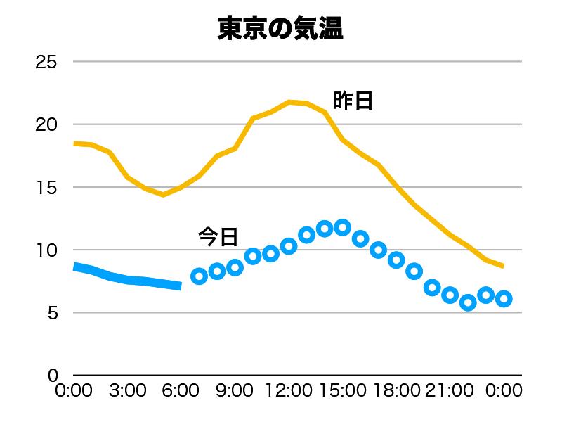 気温 最高 の 東京 今日 の