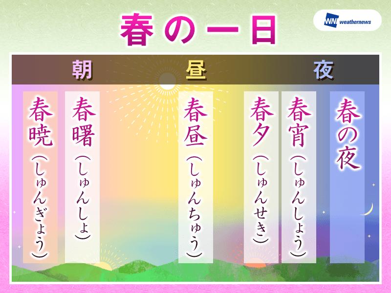 昔から日本人は春が好き? 時間帯を表す春の季語 - ウェザーニュース