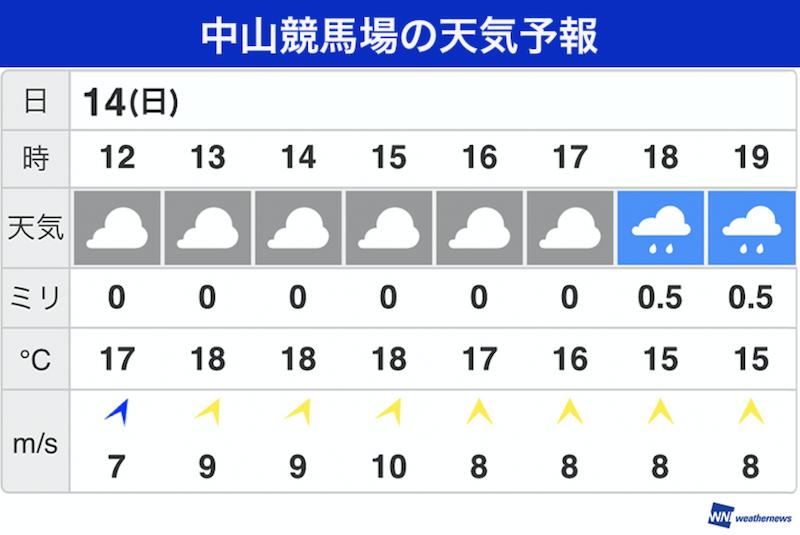 ヤフー 天気 船橋 2週間天気(旧:10日間天気) - 日本気象協会
