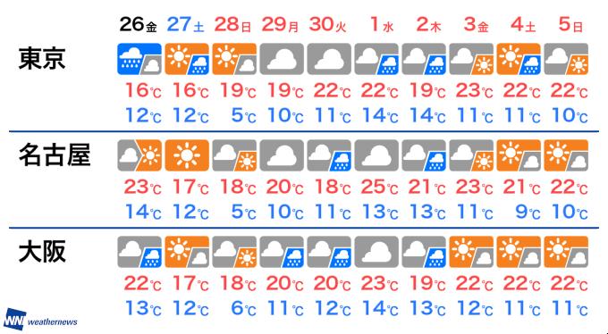 東京 日間 予報 天気 10