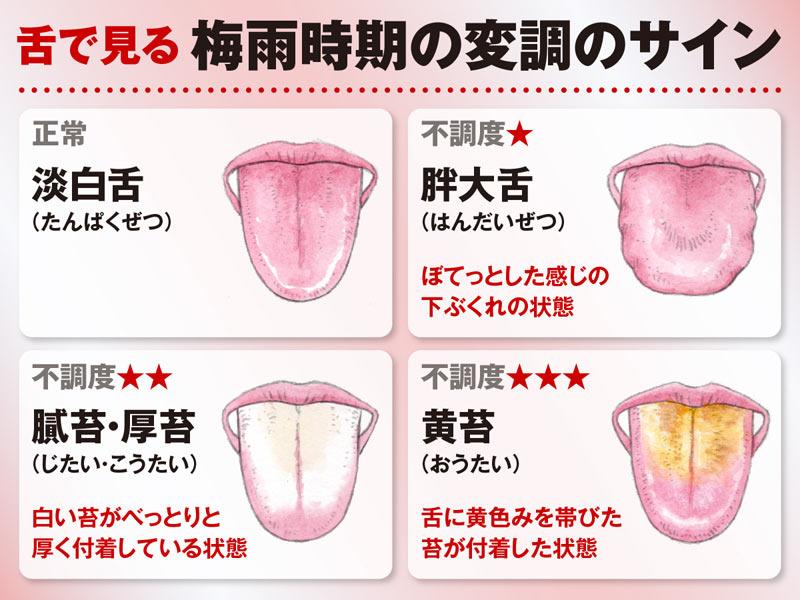 白い 理由 が 舌