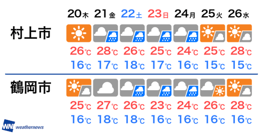 天気 新潟