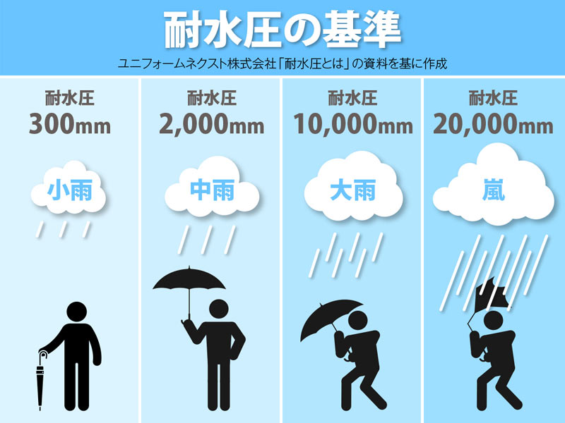 雨具選びで知っておきたい「耐水圧」と「透湿性」 - ウェザーニュース