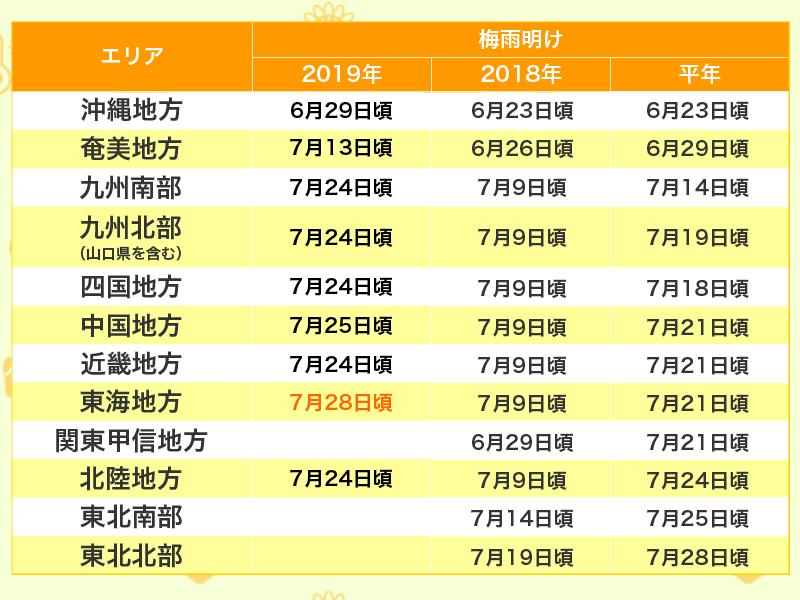 梅雨 明け 東海 2019 気象庁|令和2年の梅雨入りと梅雨明け(速報値)