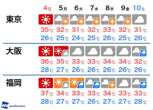 天気 お盆 2019 休み