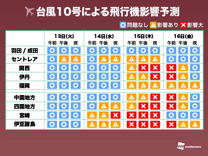 台風10号2019大阪の交通機関の影響は?飛行機や電車の運行状況 ...