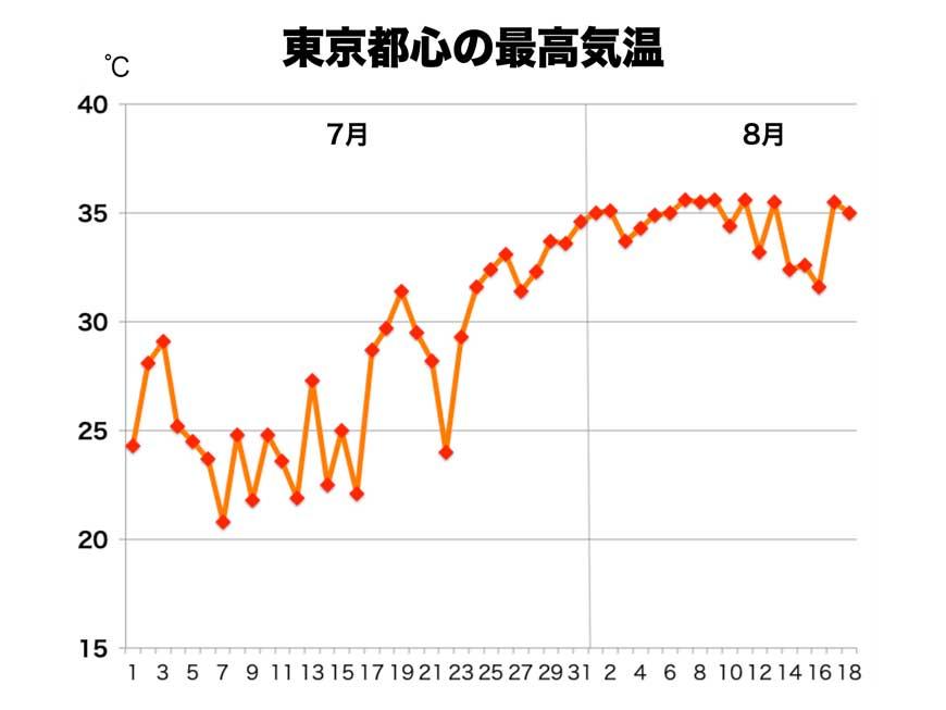天気 東京 の 過去