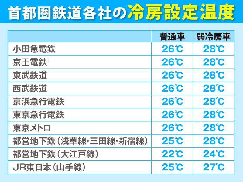 最も設定温度が低い路線は? 首都圏・通勤電車の冷房事情 - ウェザー ...