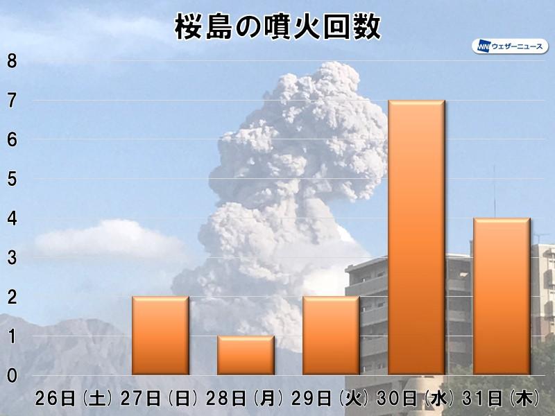 鹿児島で桜島の噴火が相次ぐ 今日31日(木)もすでに4回 - ウェザーニュース