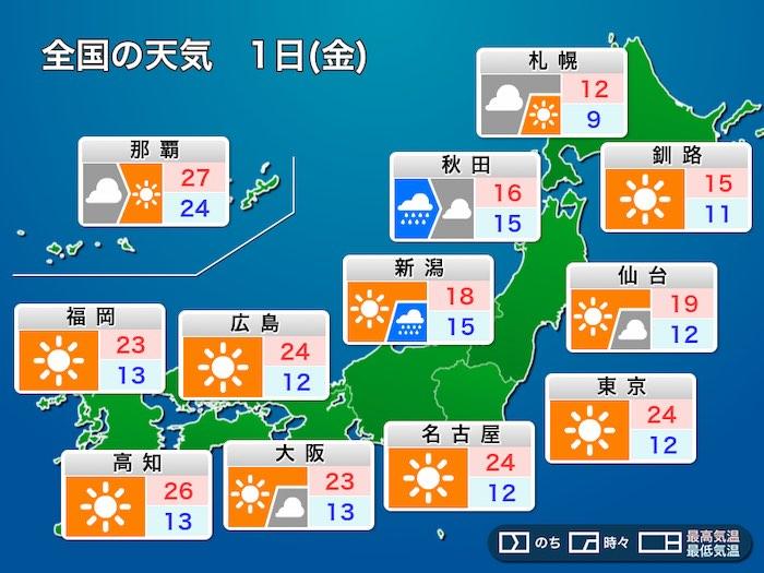 明日1日(金)の天気 11月スタートは東京24℃予想 一日の寒暖差大 ...