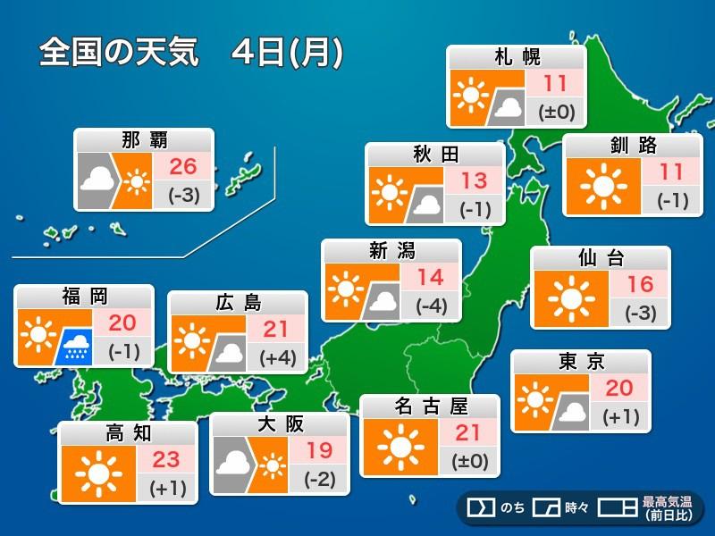 今日11月4日(月)の天気 三連休最終日は東京など太平洋側で日差し復活 ...