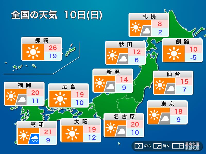 高知 10 日間 天気