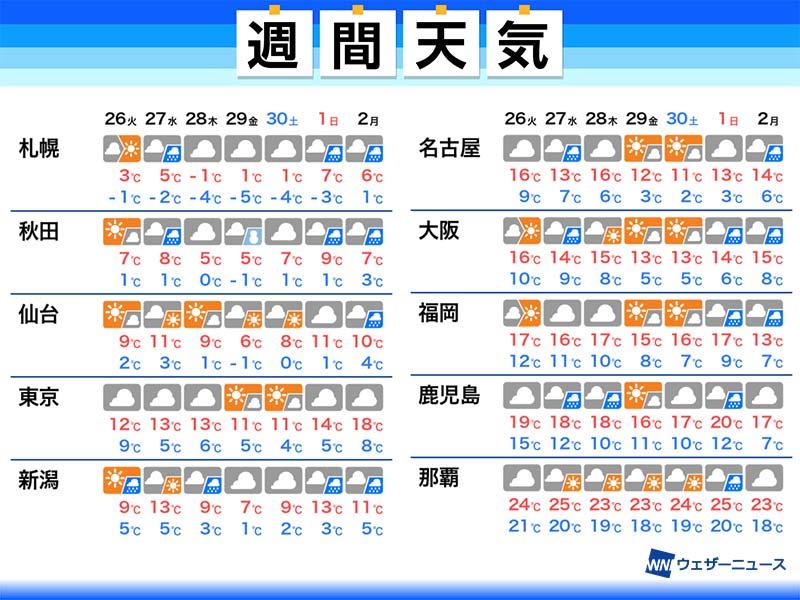 2週間 天気予報 週間天気予報の天気
