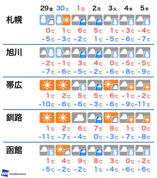の 天気 釧路 明日