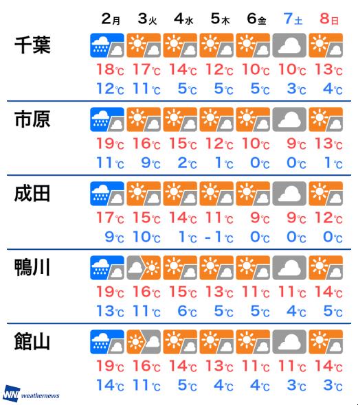 予報 木更津 天気