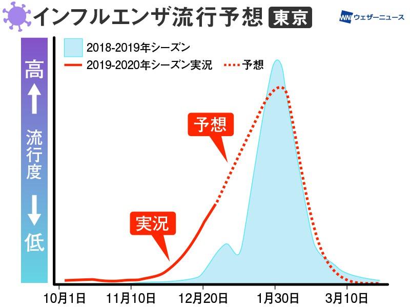インフルエンザ流行予想 今月は高まる傾向続く - ウェザーニュース