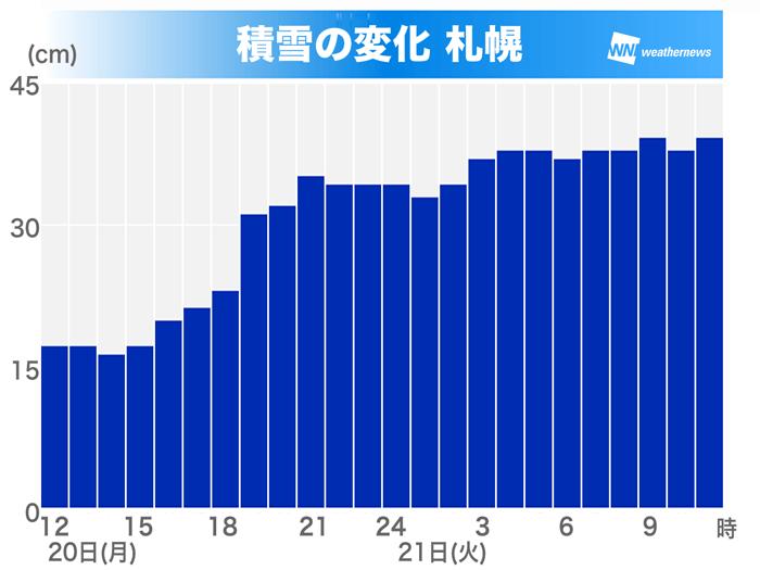 札幌 市 週間 天気 予報