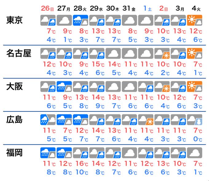 週間 天気 予報 2 週間