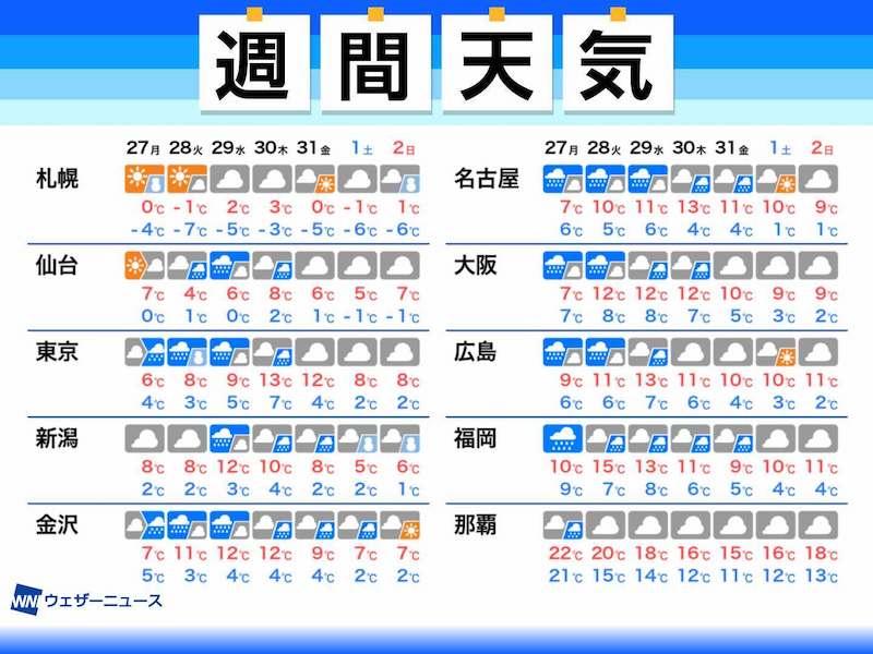 天気 予報 週間 熊本 熊本市の10日間天気(6時間ごと)