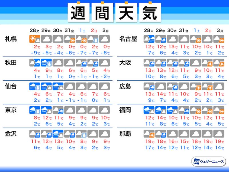 週間 天気 東京