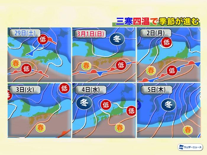 三寒四温、3月スタートは気温上昇 - ウェザーニュース