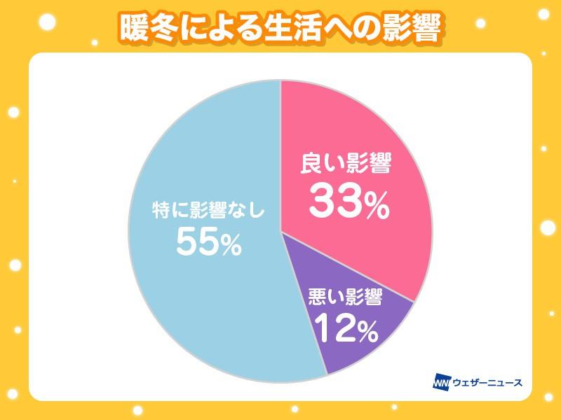 """記録的な暖冬 身近な生活に""""良い影響""""が33% - ウェザーニュース"""