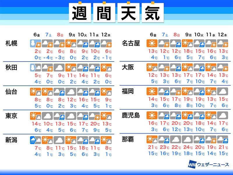 来週 の 天気 2週間天気(旧:10日間天気) - 日本気象協会