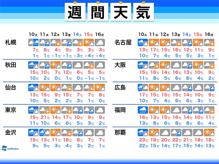 東京 天気 10 日間