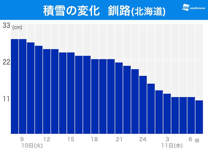 釧路 の 気温