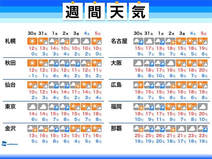 仙台 の 天気