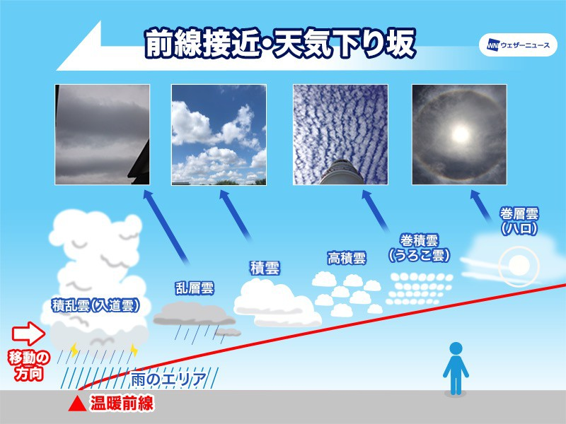 十種雲形 高さと形で決まる10種類の雲の名前 - ウェザーニュース