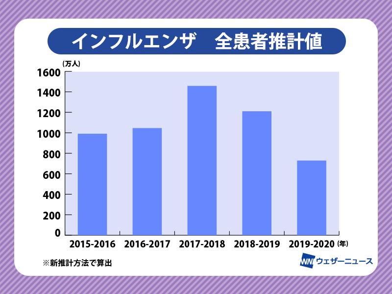 https://smtgvs.weathernews.jp/s/topics/img/202004/202004200175_box_img0_A.png?1587473345