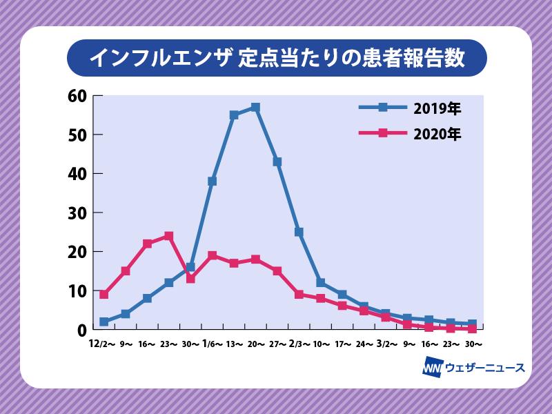 https://smtgvs.weathernews.jp/s/topics/img/202004/202004200175_box_img1_A.png?1587473345