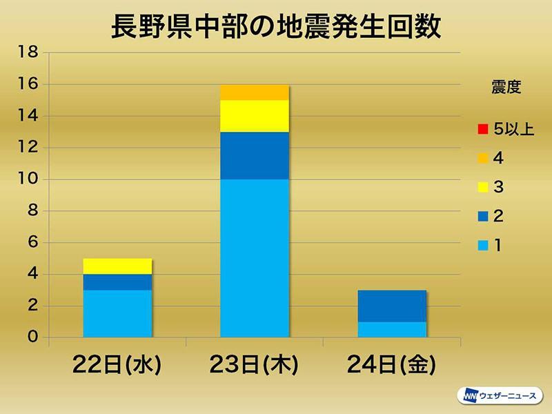 履歴 地震 日本の大地震一覧(震度ランキング付)|家保険