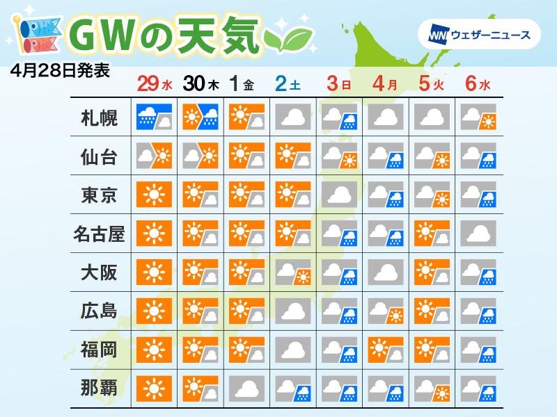 GWの天気 前半は晴れ続き、後半は雨も エリア別に詳しく解説 ...