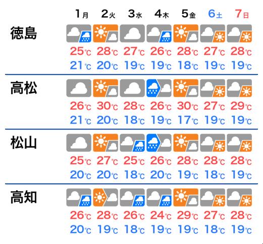 天気 高松